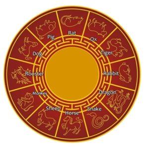 Chinese horoscope 2020 – Year of the Rat