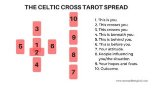 Tarot card spread: Celtic Spread