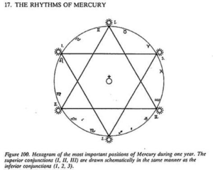 The Origins of the Pentagram and Hexagram