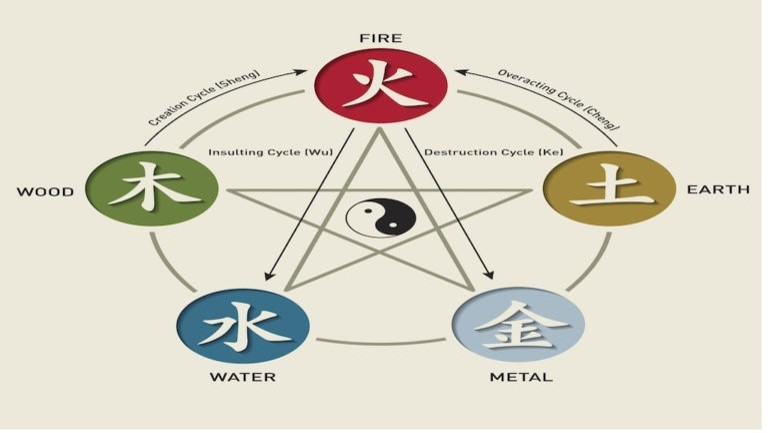 The Five Chinese Zodiac Elements: